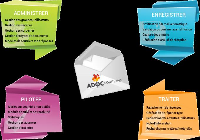 Solution de gestion du courrier