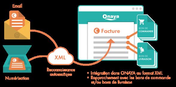 Traitement des factures fournisseurs avec ONAYA